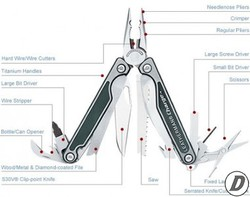 Leatherman Multitools | Quality Tools